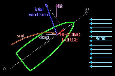 Air force form flow